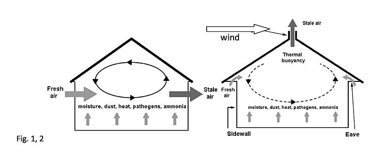 Σύστημα εξαερισμού λεβητοστασίου